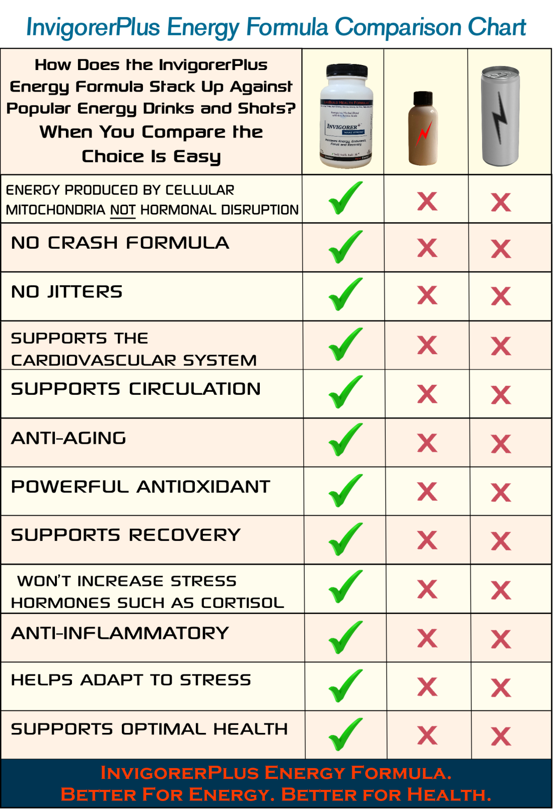 InvigorerPlus Energy Formula Energy Drink Comparison Chart